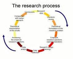 How to Write Methodology for Dissertation Research Prospect